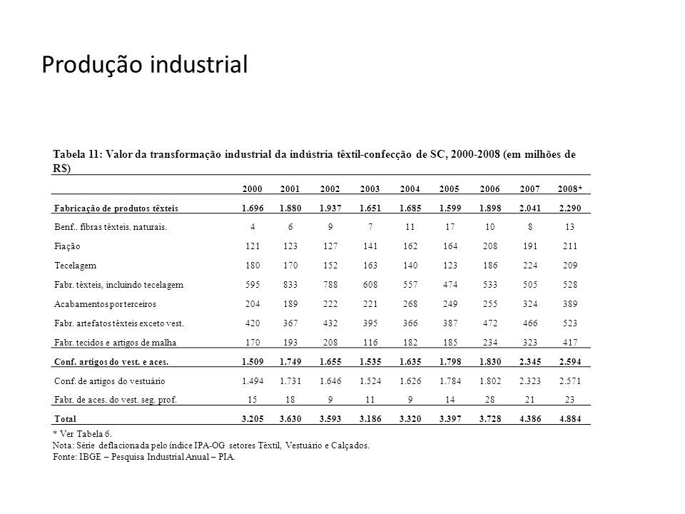 Produção industrial Tabela 11: Valor da transformação industrial da indústria têxtil-confecção de SC, 2000-2008 (em milhões de R$) * Ver Tabela 6. Not