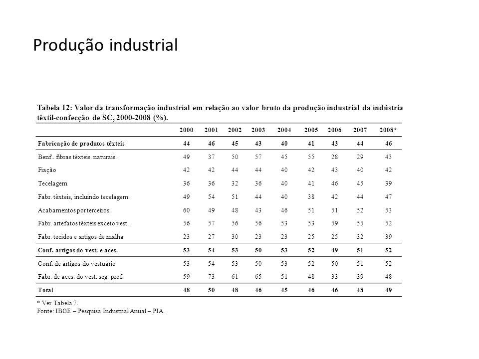 Produção industrial Tabela 12: Valor da transformação industrial em relação ao valor bruto da produção industrial da indústria têxtil-confecção de SC,