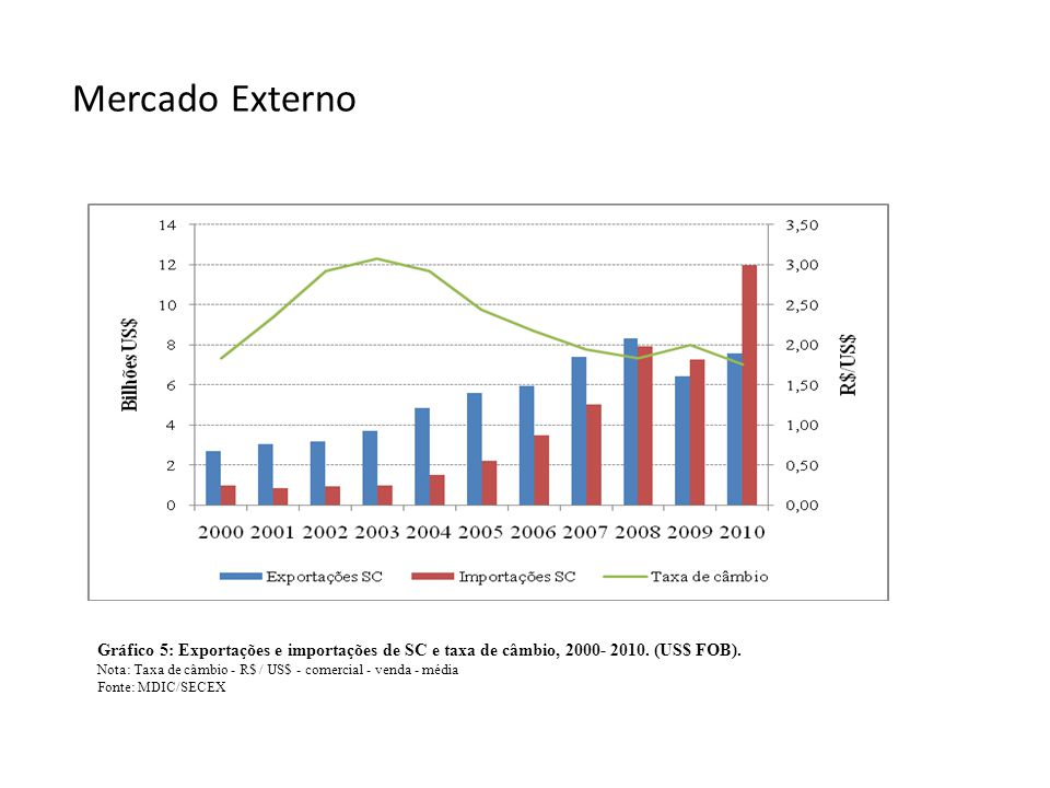 Mercado Externo Gráfico 5: Exportações e importações de SC e taxa de câmbio, 2000- 2010. (US$ FOB). Nota: Taxa de câmbio - R$ / US$ - comercial - vend