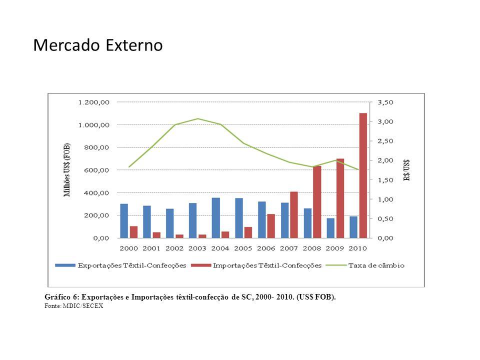 Mercado Externo Gráfico 6: Exportações e Importações têxtil-confecção de SC, 2000- 2010.