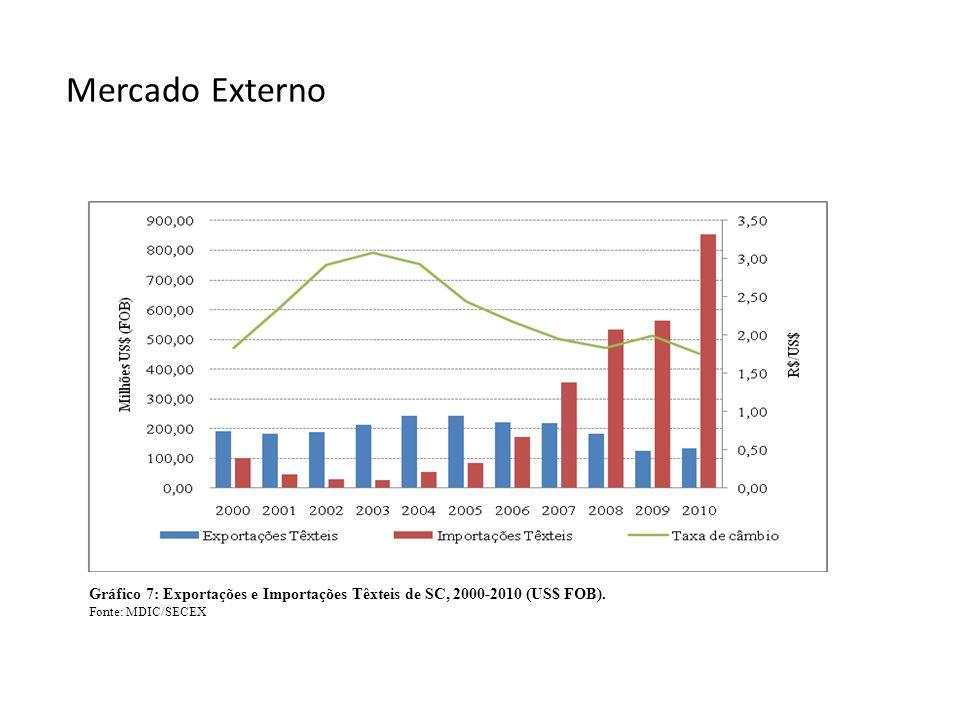 Mercado Externo Gráfico 7: Exportações e Importações Têxteis de SC, 2000-2010 (US$ FOB).