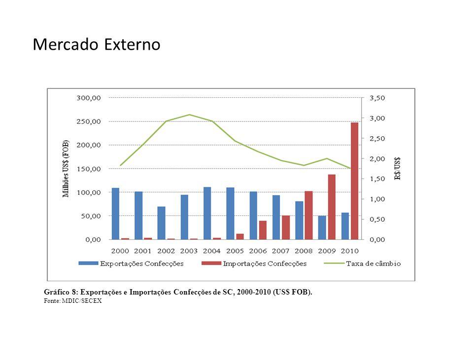 Mercado Externo Gráfico 8: Exportações e Importações Confecções de SC, 2000-2010 (US$ FOB). Fonte: MDIC/SECEX