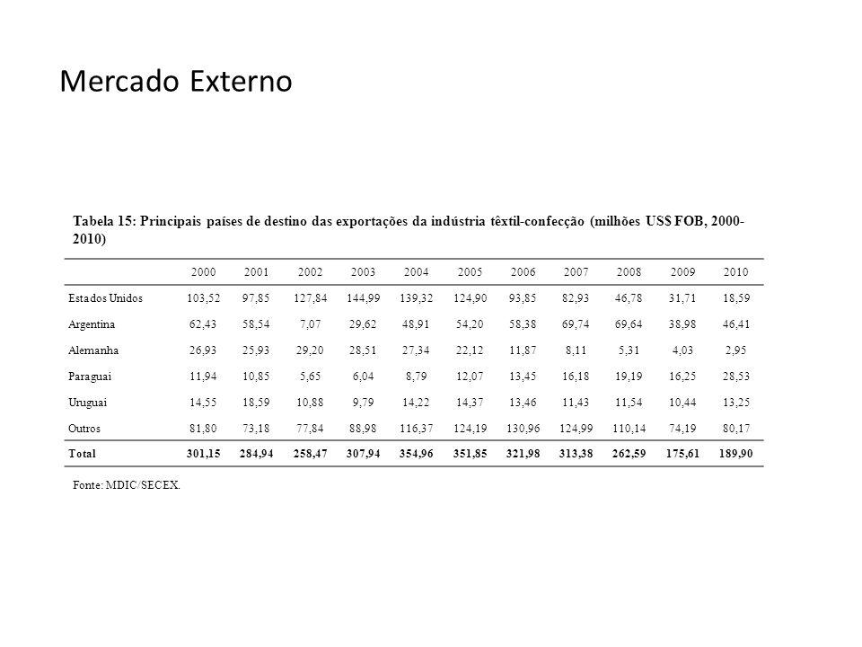 Mercado Externo Fonte: MDIC/SECEX. Tabela 15: Principais países de destino das exportações da indústria têxtil-confecção (milhões US$ FOB, 2000- 2010)