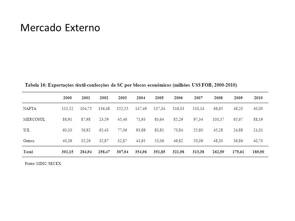 Mercado Externo Fonte: MDIC/SECEX. Tabela 16: Exportações têxtil-confecções de SC por blocos econômicos (milhões US$ FOB, 2000-2010) 20002001200220032
