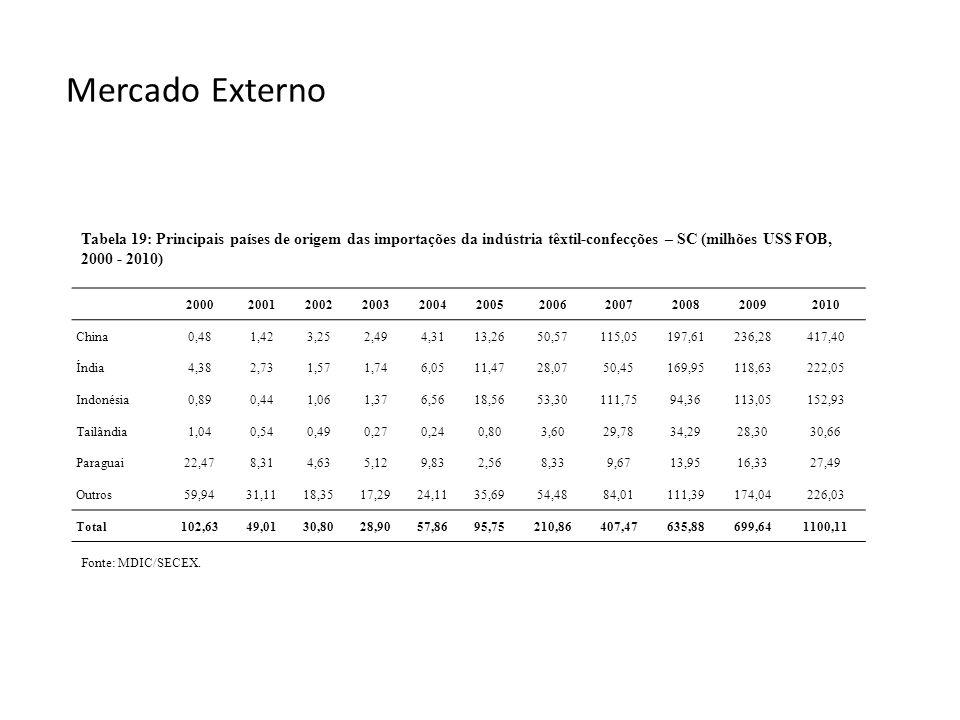 Mercado Externo Fonte: MDIC/SECEX. Tabela 19: Principais países de origem das importações da indústria têxtil-confecções – SC (milhões US$ FOB, 2000 -