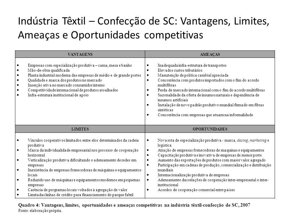 Indústria Têxtil – Confecção de SC: Vantagens, Limites, Ameaças e Oportunidades competitivas VANTAGENSAMEAÇAS  Empresas com especialização produtiva