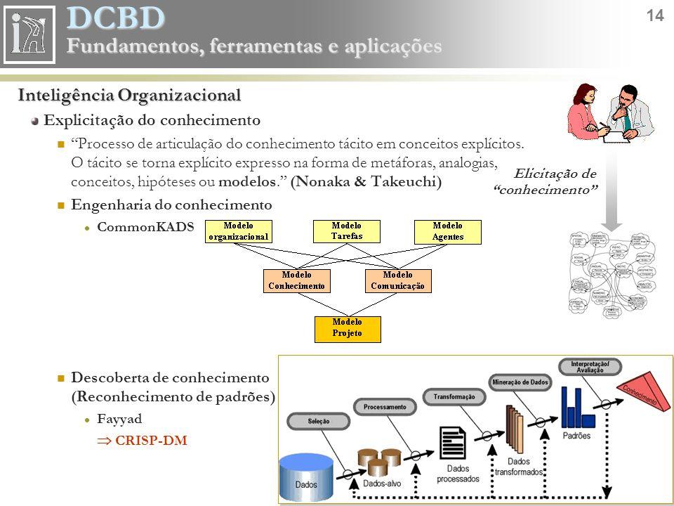 """DCBD 14 Fundamentos, ferramentas e aplicações Inteligência Organizacional Explicitação do conhecimento """"Processo de articulação do conhecimento tácito"""