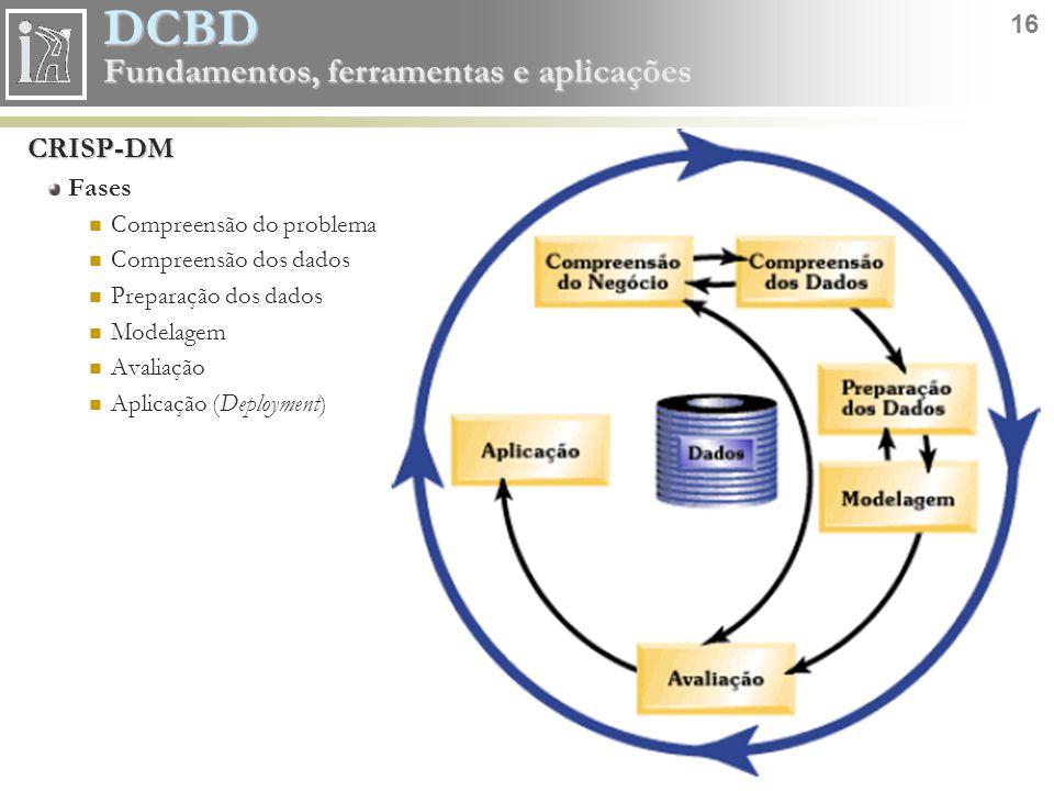 DCBD 16 Fundamentos, ferramentas e aplicações CRISP-DM Fases Compreensão do problema Compreensão dos dados Preparação dos dados Modelagem Avaliação Ap