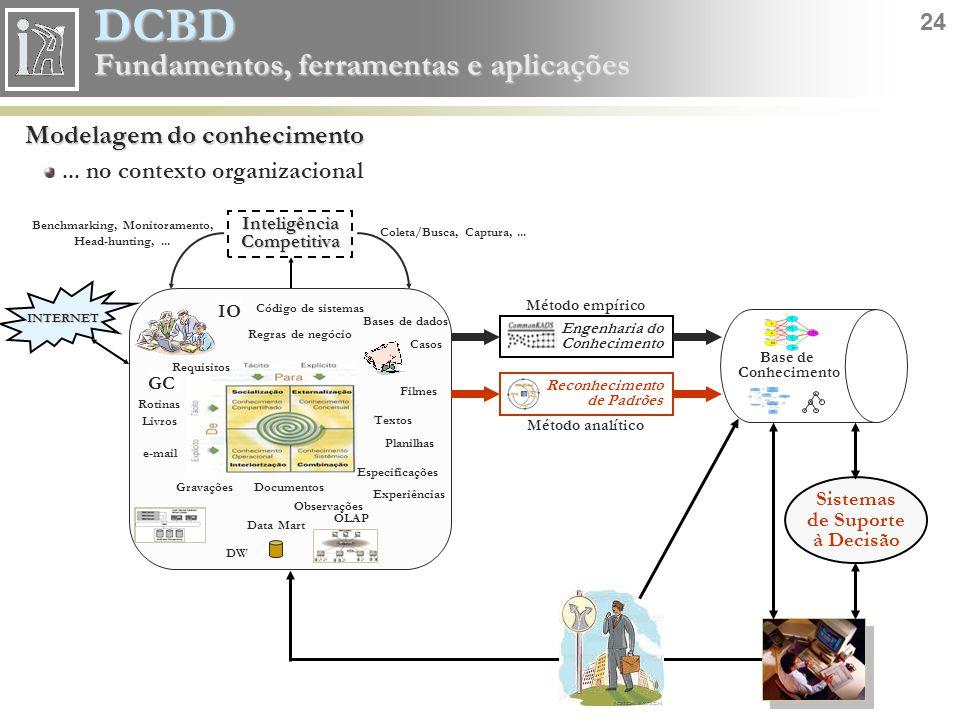 DCBD 24 Fundamentos, ferramentas e aplicações Método empírico Reconhecimento de Padrões Engenharia do Conhecimento Método analítico Sistemas de Suport