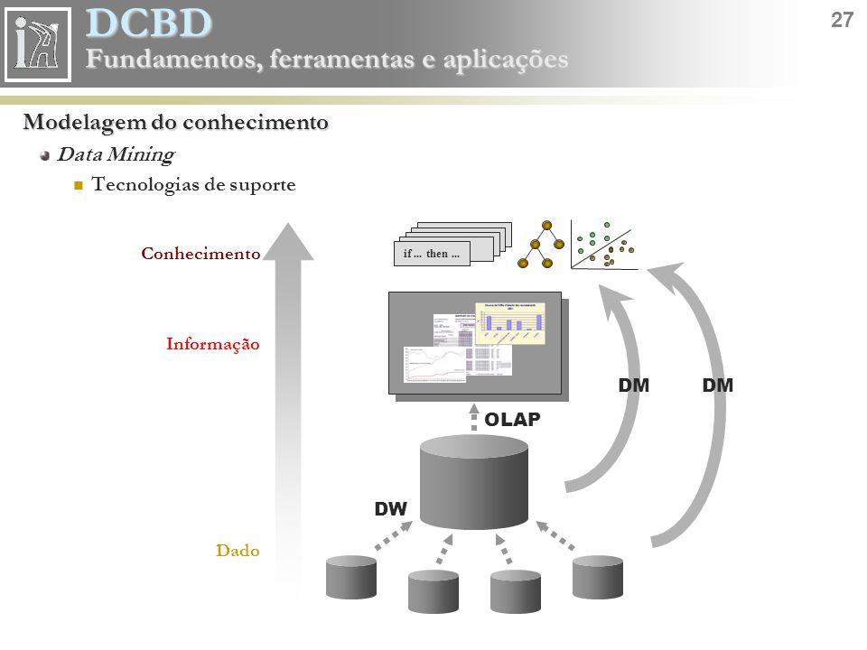 DCBD 27 Fundamentos, ferramentas e aplicações Modelagem do conhecimento Data Mining Tecnologias de suporte if... then... Dado Informação Conhecimento
