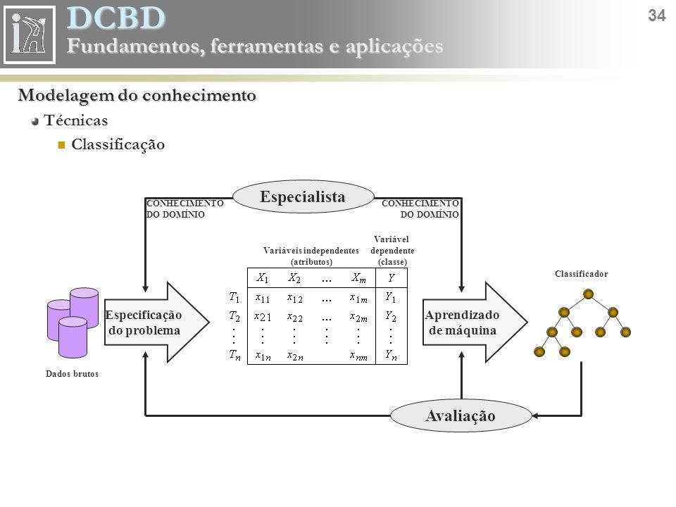DCBD 34 Fundamentos, ferramentas e aplicações Modelagem do conhecimento Técnicas Classificação CONHECIMENTO DO DOMÍNIO Especificação do problema Apren