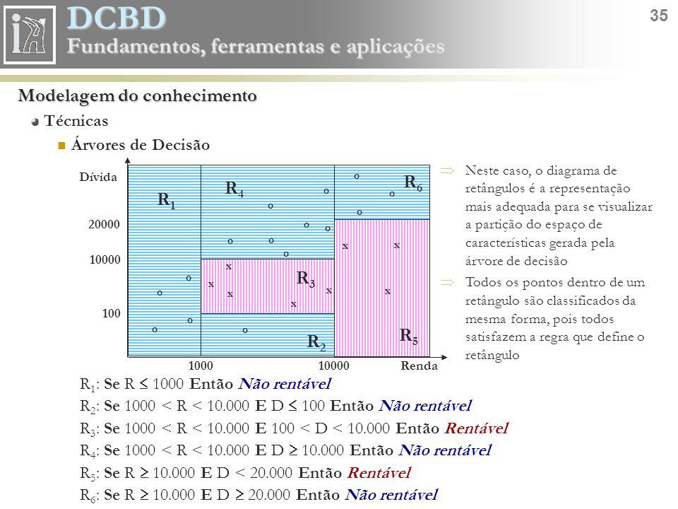 DCBD 35 Fundamentos, ferramentas e aplicações Modelagem do conhecimento Técnicas Árvores de Decisão R 1 : Se R  1000 Então Não rentável R 2 : Se 1000