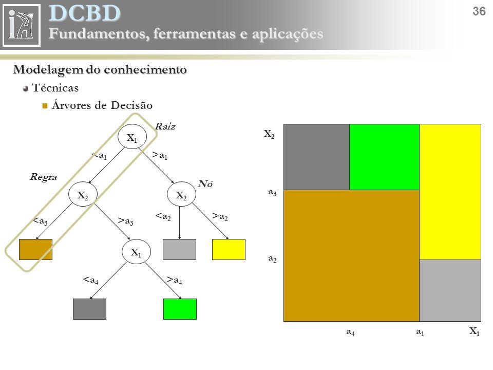 DCBD 36 Fundamentos, ferramentas e aplicações Modelagem do conhecimento Técnicas Árvores de Decisão a1a1 X1X1 a4a4 X2X2 a3a3 a2a2 X2X2 X2X2 X1X1 <a 1