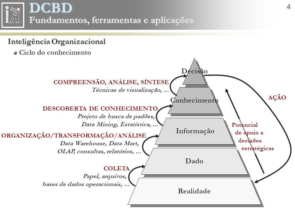 DCBD 4 Fundamentos, ferramentas e aplicações Inteligência Organizacional Ciclo do conhecimento Potencial de apoio a decisões estratégicas DadoInformaç