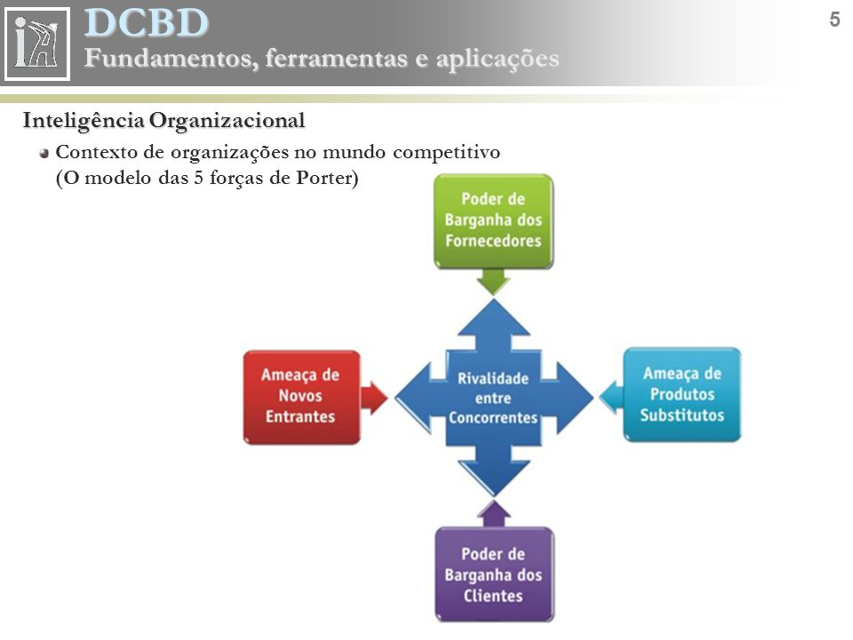 DCBD 6 Fundamentos, ferramentas e aplicações Inteligência Organizacional Definição Conjunto de conceitos e metodologias que, fazendo uso de acontecimentos (fatos) e sistemas baseados nesses acontecimentos, apóia a tomada de decisões em negócios Elementos técnico-organizacionais Database Marketing CRM Balanced Scorecard Data warehousing BI DCBD Tecnologia da Informação GestãoNegócio Inteligência Organizacional