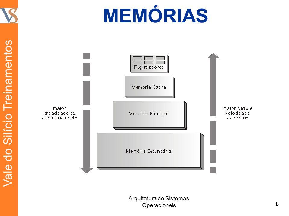 MEMÓRIAS 8 Arquitetura de Sistemas Operacionais Vale do Silício Treinamentos