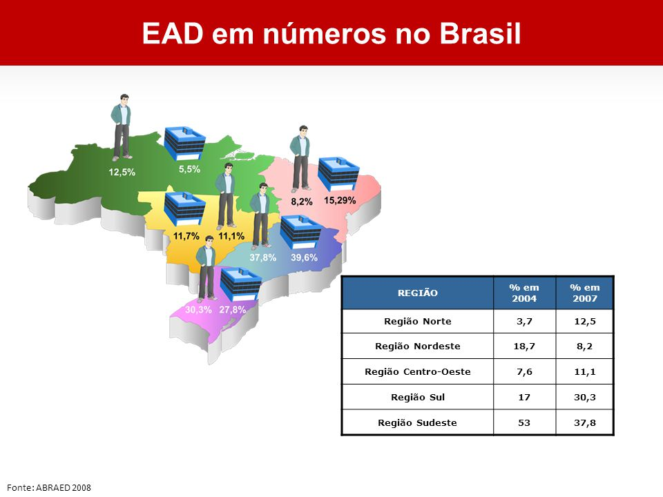 REGIÃO % em 2004 % em 2007 Região Norte3,712,5 Região Nordeste18,78,2 Região Centro-Oeste7,611,1 Região Sul1730,3 Região Sudeste5337,8 Fonte: ABRAED 2008 EAD em números no Brasil