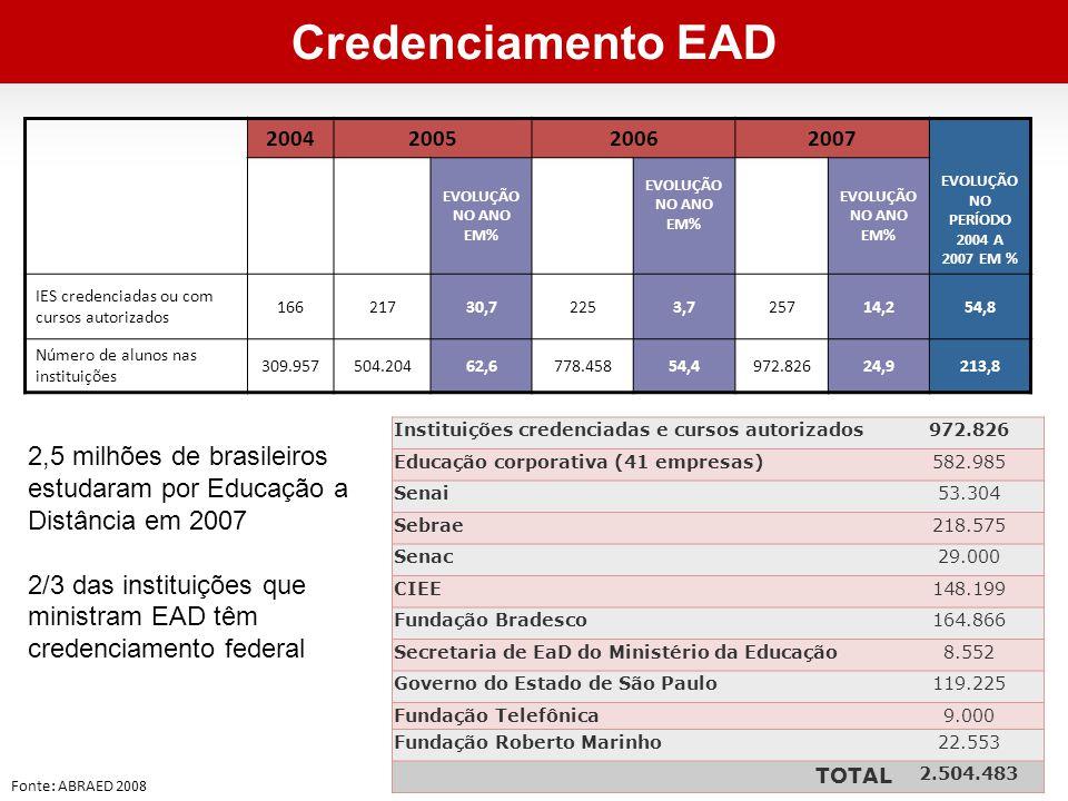 2004200520062007 EVOLUÇÃO NO PERÍODO 2004 A 2007 EM % EVOLUÇÃO NO ANO EM% IES credenciadas ou com cursos autorizados 16621730,72253,725714,254,8 Número de alunos nas instituições 309.957504.20462,6778.45854,4972.82624,9213,8 Fonte: ABRAED 2008 Instituições credenciadas e cursos autorizados972.826 Educação corporativa (41 empresas)582.985 Senai53.304 Sebrae218.575 Senac29.000 CIEE148.199 Fundação Bradesco164.866 Secretaria de EaD do Ministério da Educação8.552 Governo do Estado de São Paulo119.225 Fundação Telefônica9.000 Fundação Roberto Marinho22.553 TOTAL 2.504.483 Credenciamento EAD 2,5 milhões de brasileiros estudaram por Educação a Distância em 2007 2/3 das instituições que ministram EAD têm credenciamento federal