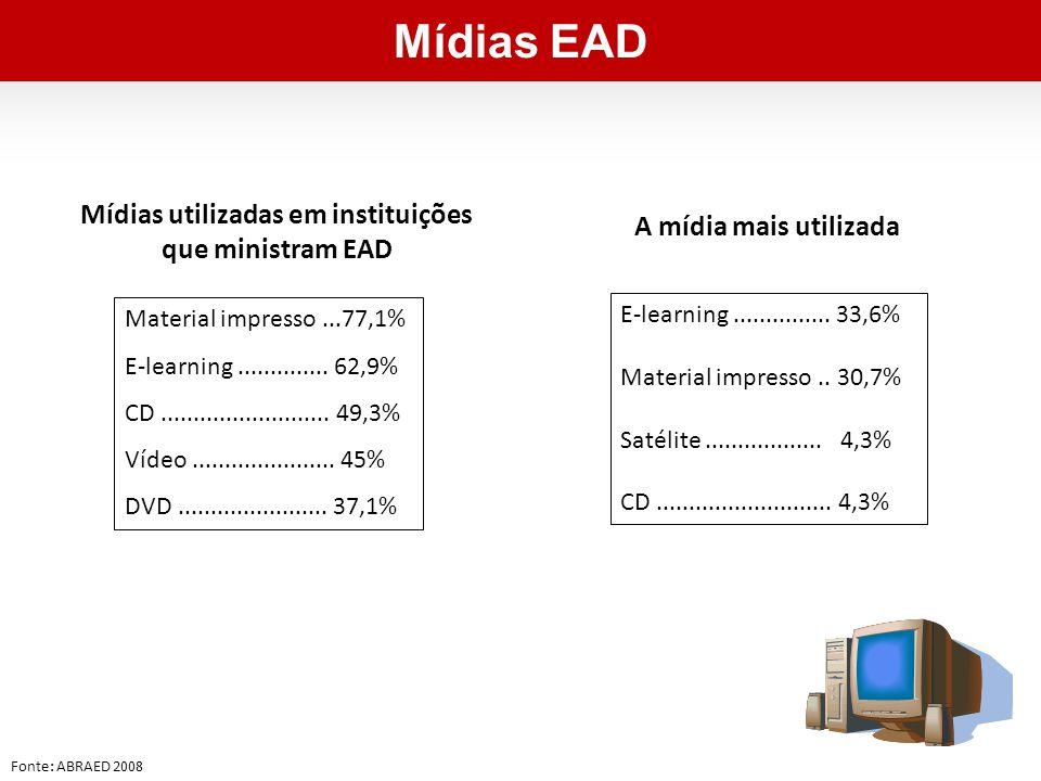 Mídias utilizadas em instituições que ministram EAD Material impresso...77,1% E-learning..............