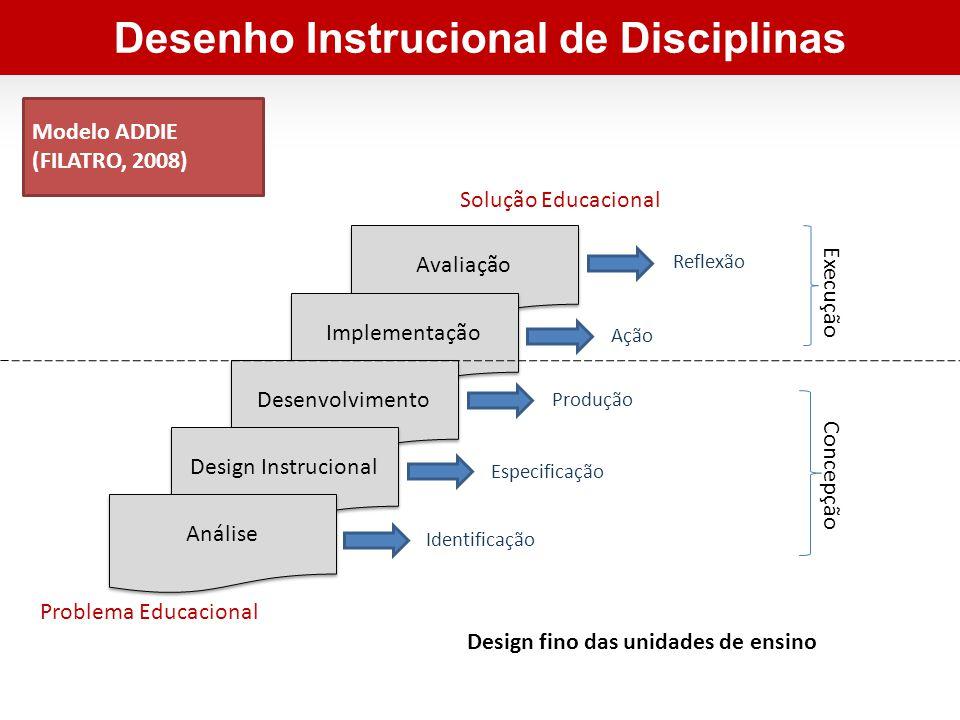 Avaliação Implementação Desenvolvimento Design Instrucional Modelo ADDIE (FILATRO, 2008) Análise Identificação Especificação Produção Ação Reflexão Concepção Execução Problema Educacional Solução Educacional Design fino das unidades de ensino Desenho Instrucional de Disciplinas