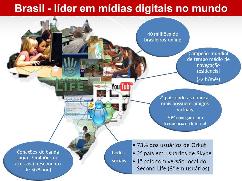 Brasil - líder em mídias digitais no mundo 40 milhões de brasileiros online Campeão mundial de tempo médio de navegação residencial (22 h/mês) Redes sociais 73% dos usuários de Orkut 2 o país em usuários de Skype 1 º país com versão local do Second Life (3 º em usuários) 2 º país onde as crianças mais possuem amigos virtuais 70% navegam com freqüência na Internet Conexões de banda larga: 7 milhões de acessos (crescimento de 36% ano) Brasil - líder em mídias digitais no mundo
