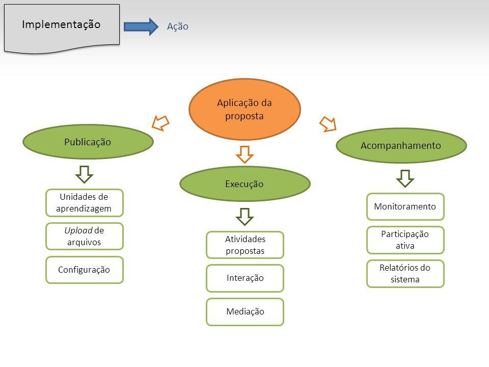 Aplicação da proposta Publicação Execução Acompanhamento Unidades de aprendizagem Upload de arquivos Configuração Implementação Ação Atividades propostas Interação Mediação Monitoramento Participação ativa Relatórios do sistema