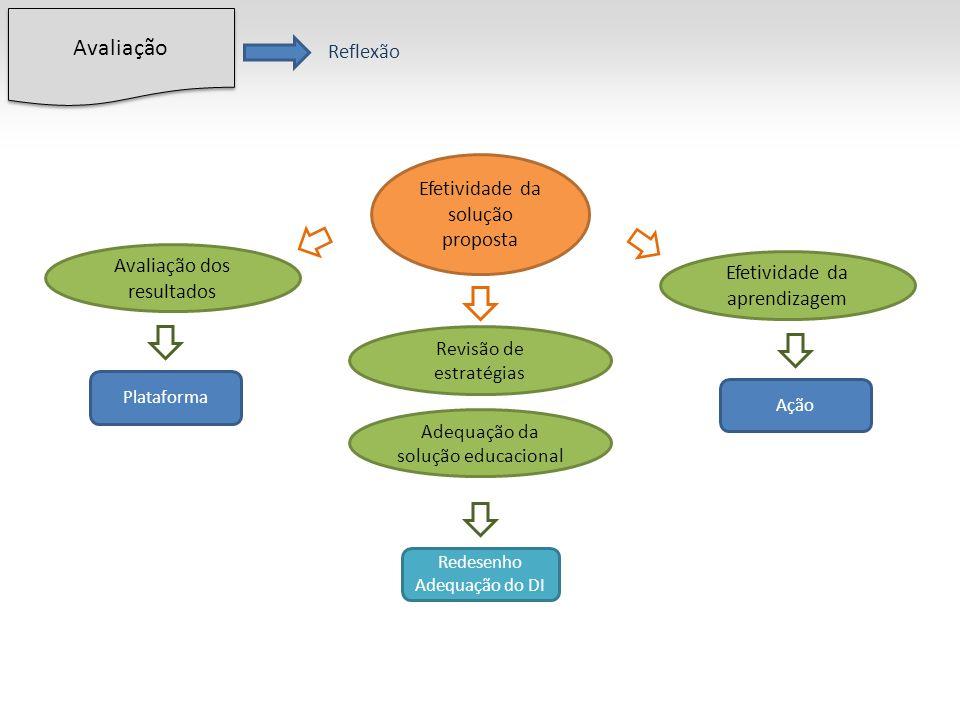 Efetividade da solução proposta Avaliação dos resultados Revisão de estratégias Efetividade da aprendizagem Plataforma Redesenho Adequação do DI Ação Avaliação Reflexão Adequação da solução educacional