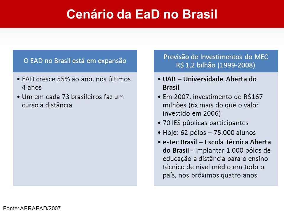Cenário da EaD no Brasil O EAD no Brasil está em expansão EAD cresce 55% ao ano, nos últimos 4 anos Um em cada 73 brasileiros faz um curso a distância Previsão de Investimentos do MEC R$ 1,2 bilhão (1999-2008) UAB – Universidade Aberta do Brasil Em 2007, investimento de R$167 milhões (6x mais do que o valor investido em 2006) 70 IES públicas participantes Hoje: 62 pólos – 75.000 alunos e-Tec Brasil – Escola Técnica Aberta do Brasil - implantar 1.000 pólos de educação a distância para o ensino técnico de nível médio em todo o país, nos próximos quatro anos Fonte: ABRAEAD/2007