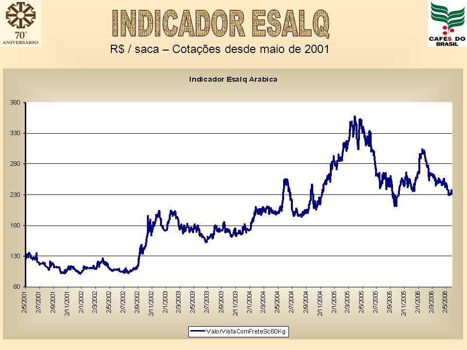 R$ / saca – Cotações desde maio de 2001