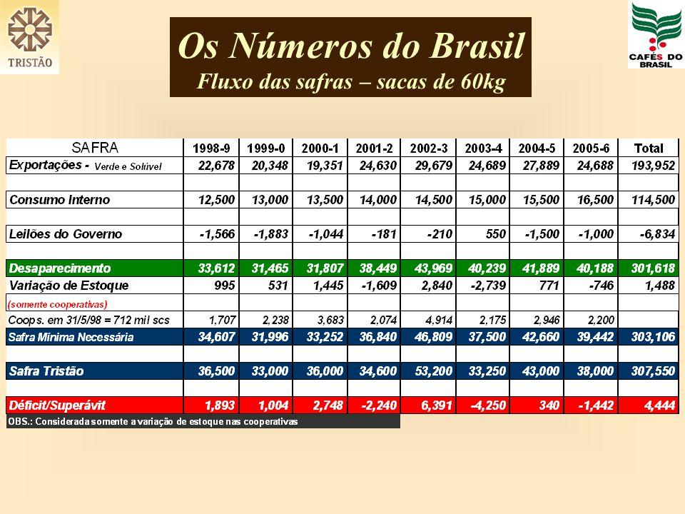 Os Números do Brasil Fluxo das safras – sacas de 60kg