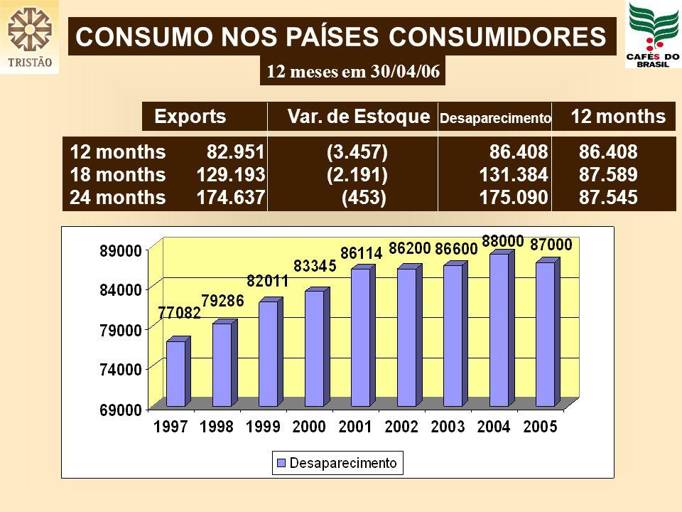 CONSUMO NOS PAÍSES CONSUMIDORES Exports Var. de Estoque Desaparecimento 12 months 12 months 82.951 (3.457) 86.408 86.408 18 months 129.193 (2.191)131.