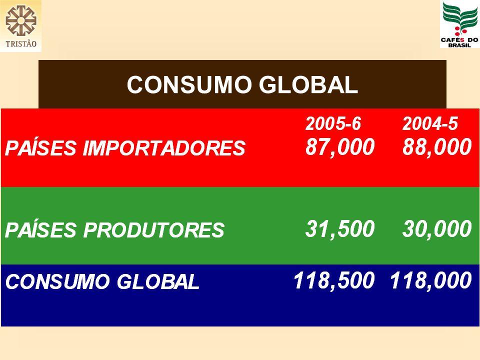 CONSUMO GLOBAL
