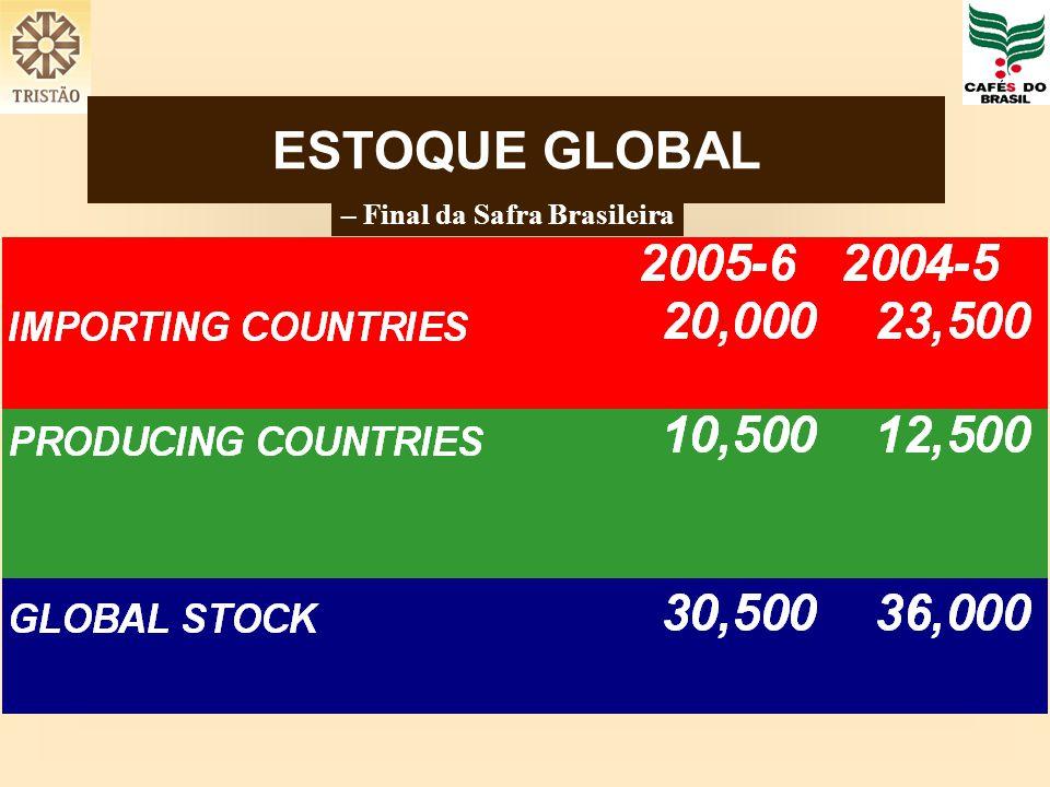 ESTOQUE GLOBAL – Final da Safra Brasileira