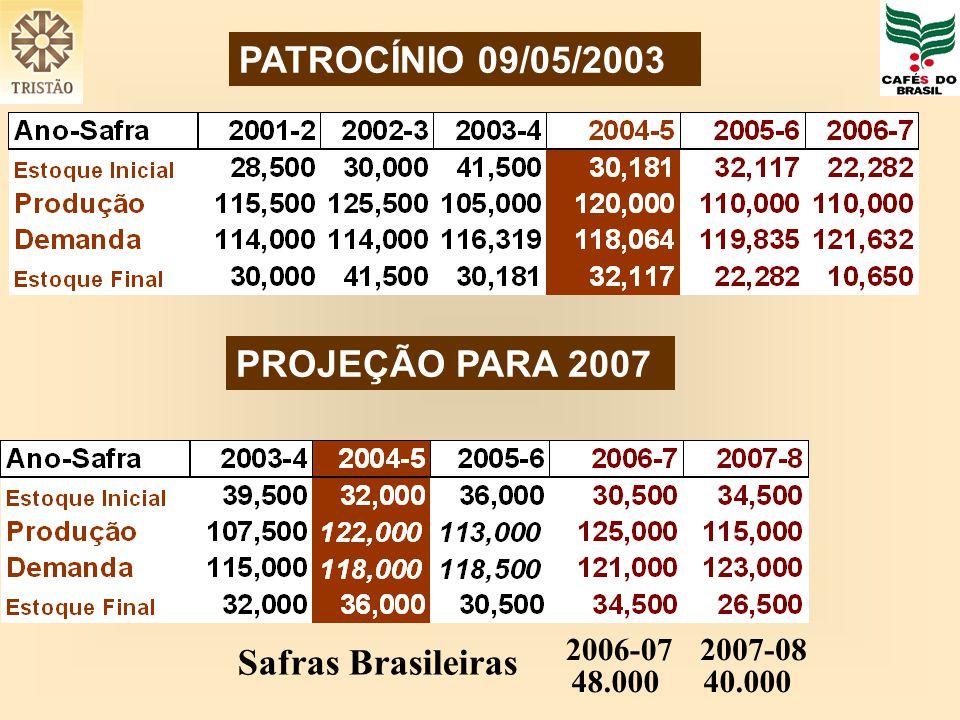 PROJEÇÃO PARA 2007 PATROCÍNIO 09/05/2003 Safras Brasileiras 2006-072007-08 48.00040.000
