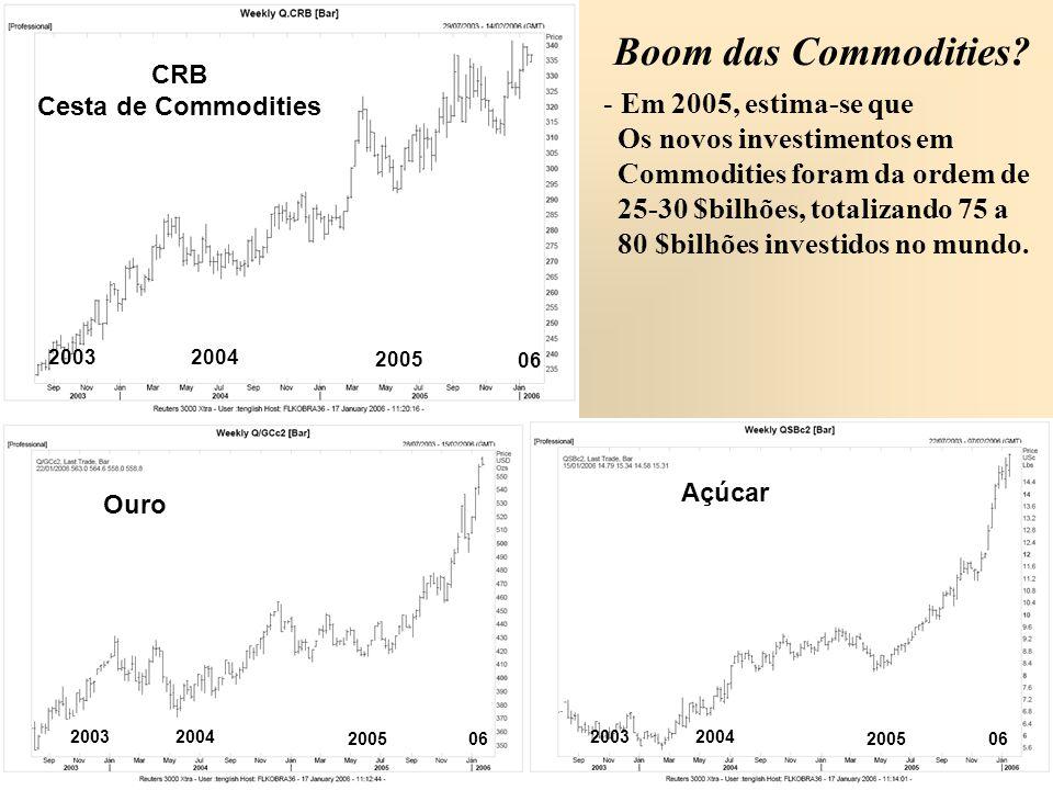 CRB Cesta de Commodities Açúcar Boom das Commodities? - Em 2005, estima-se que Os novos investimentos em Commodities foram da ordem de 25-30 $bilhões,
