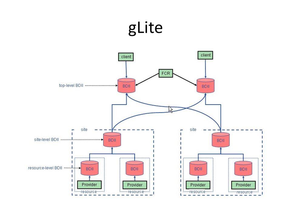 gLite