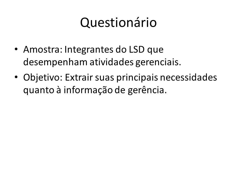 Questionário Amostra: Integrantes do LSD que desempenham atividades gerenciais. Objetivo: Extrair suas principais necessidades quanto à informação de