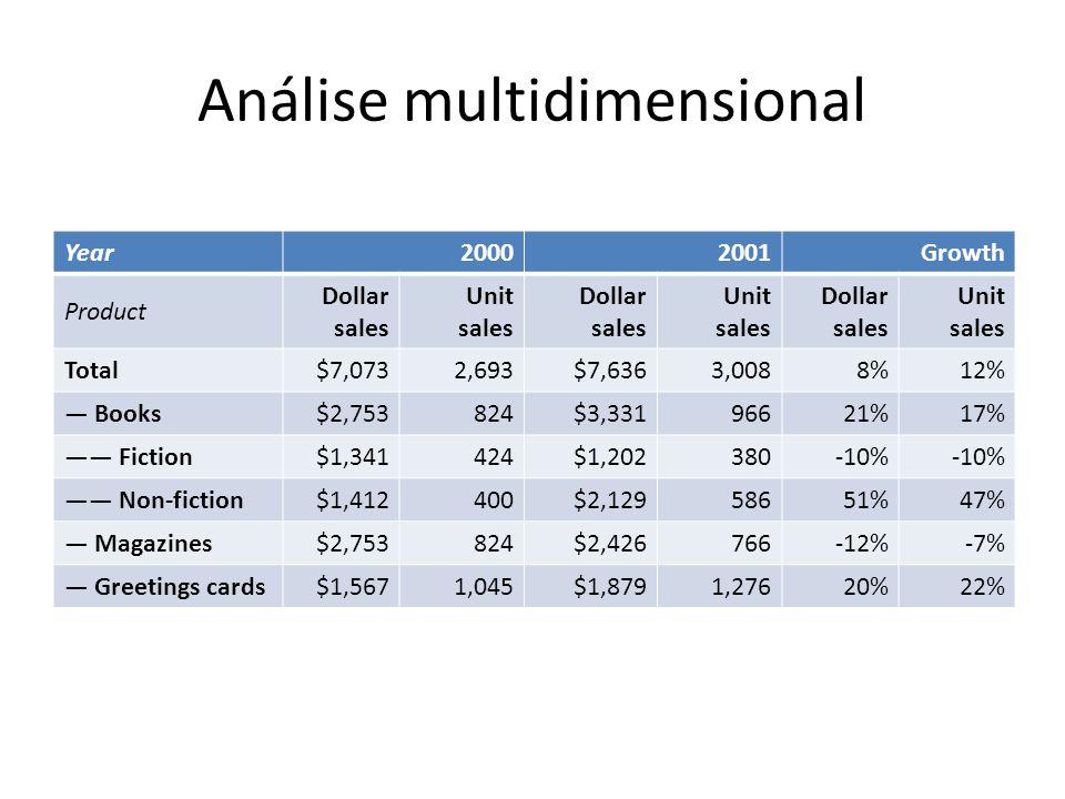 Análise multidimensional Year20002001Growth Product Dollar sales Unit sales Dollar sales Unit sales Dollar sales Unit sales Total$7,0732,693$7,6363,00
