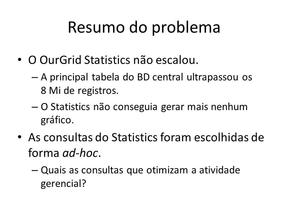 Resumo do problema O OurGrid Statistics não escalou. – A principal tabela do BD central ultrapassou os 8 Mi de registros. – O Statistics não conseguia