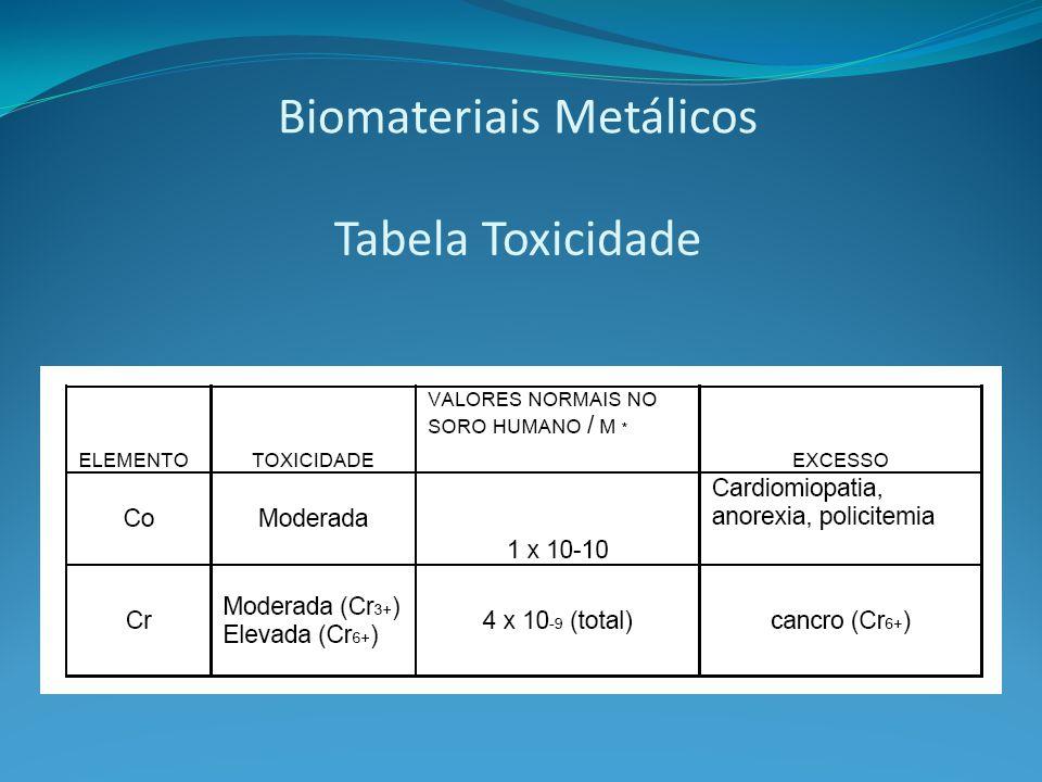Biomateriais Metálicos Tabela Toxicidade