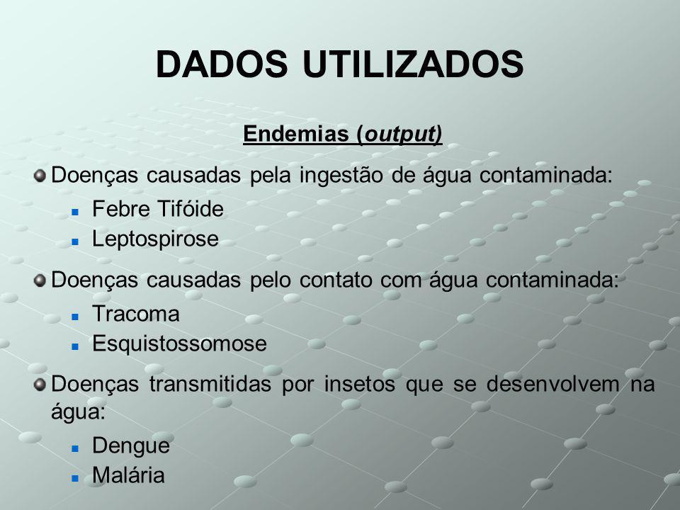 DADOS UTILIZADOS Endemias (output) Doenças causadas pela ingestão de água contaminada: Febre Tifóide Leptospirose Doenças causadas pelo contato com água contaminada: Tracoma Esquistossomose Doenças transmitidas por insetos que se desenvolvem na água: Dengue Malária