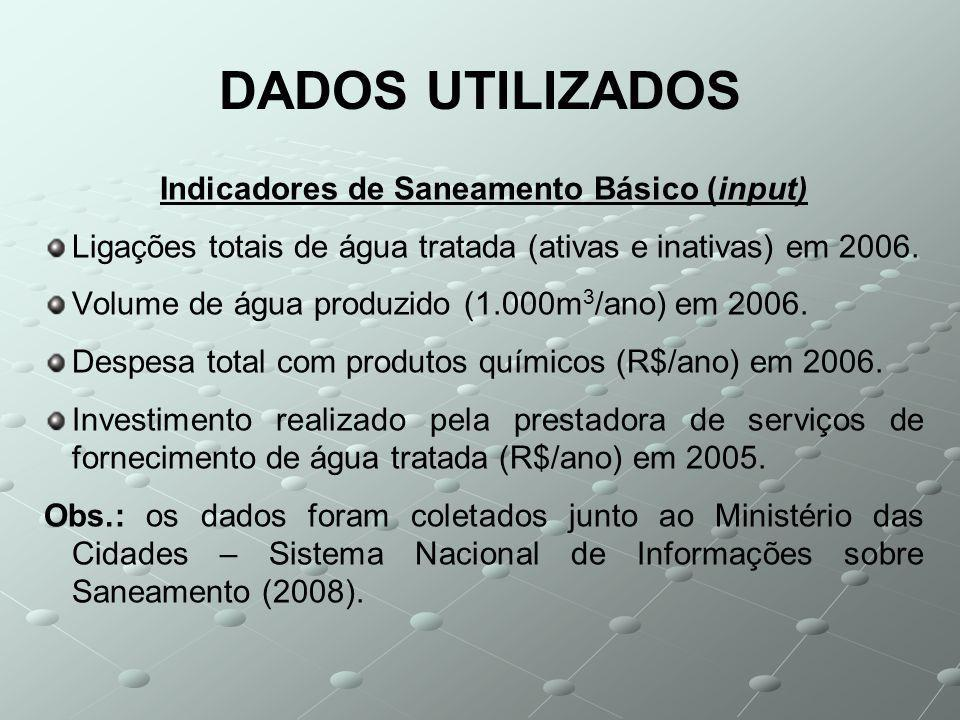 DADOS UTILIZADOS Indicadores de Saneamento Básico (input) Ligações totais de água tratada (ativas e inativas) em 2006.