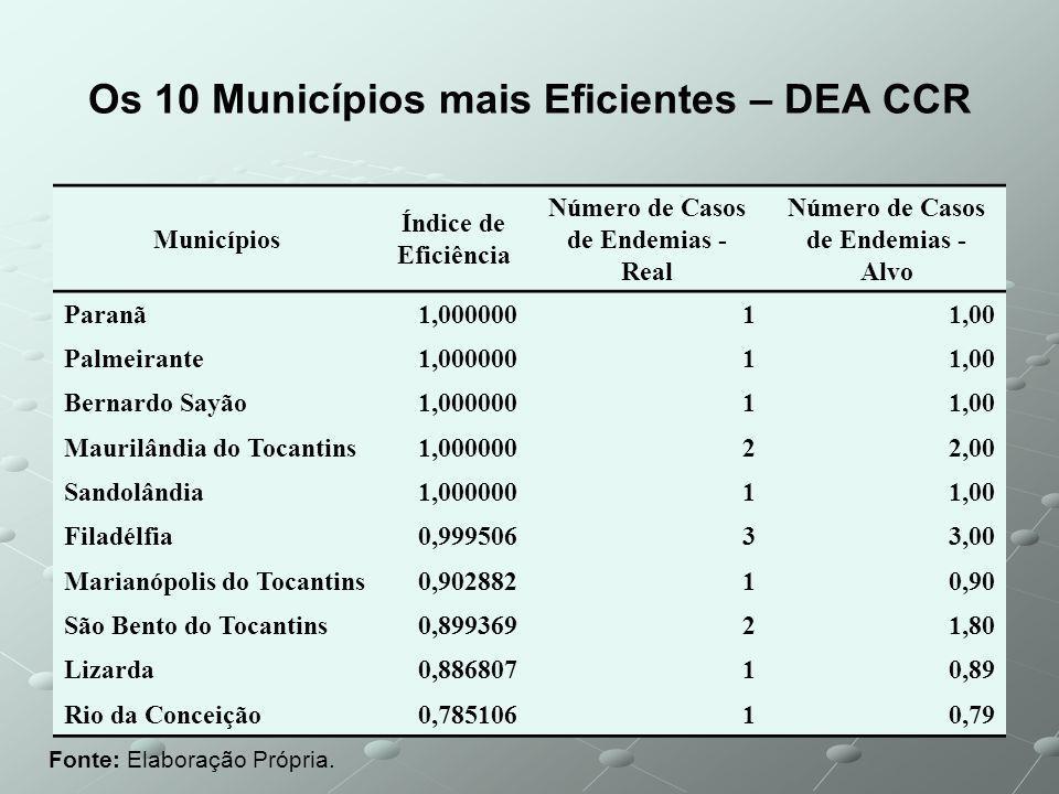 Os 10 Municípios mais Eficientes – DEA CCR Fonte: Elaboração Própria.