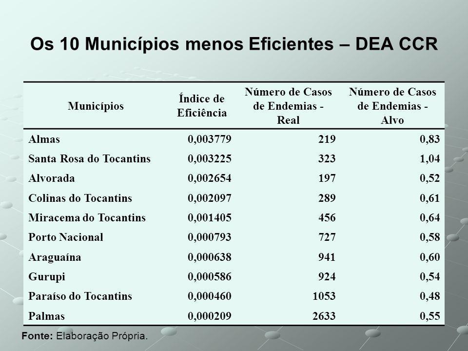 Os 10 Municípios menos Eficientes – DEA CCR Fonte: Elaboração Própria.