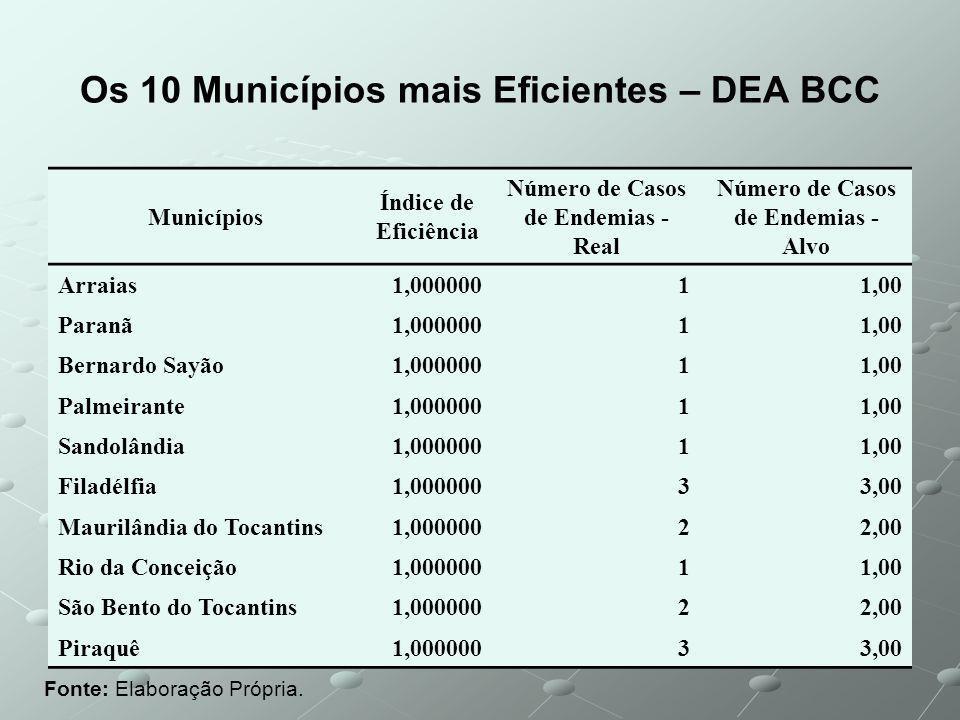 Os 10 Municípios mais Eficientes – DEA BCC Fonte: Elaboração Própria.
