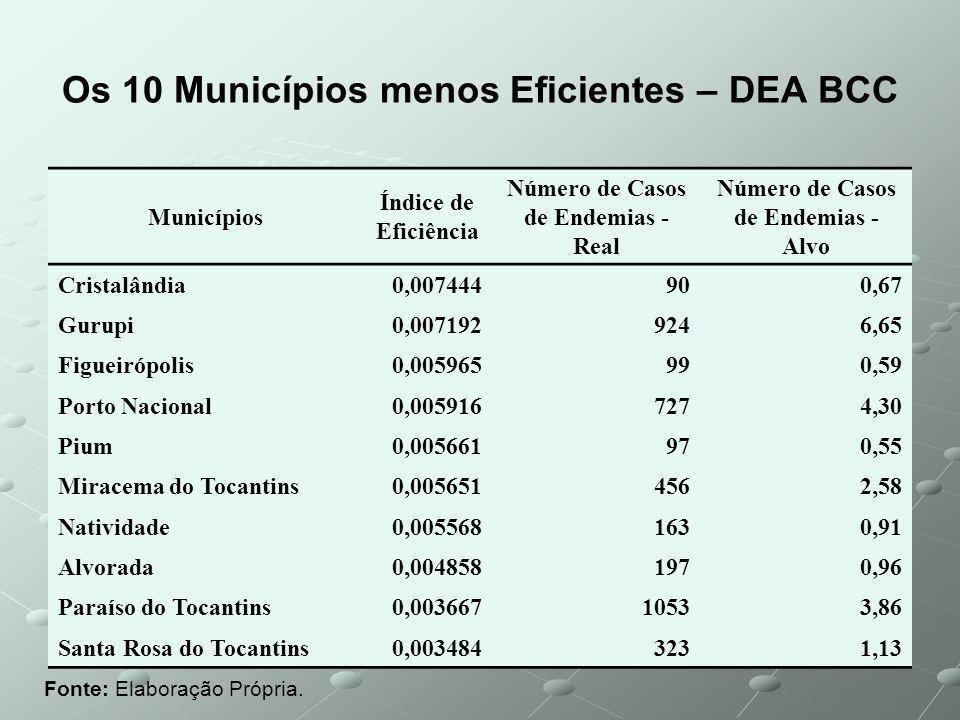 Os 10 Municípios menos Eficientes – DEA BCC Fonte: Elaboração Própria.