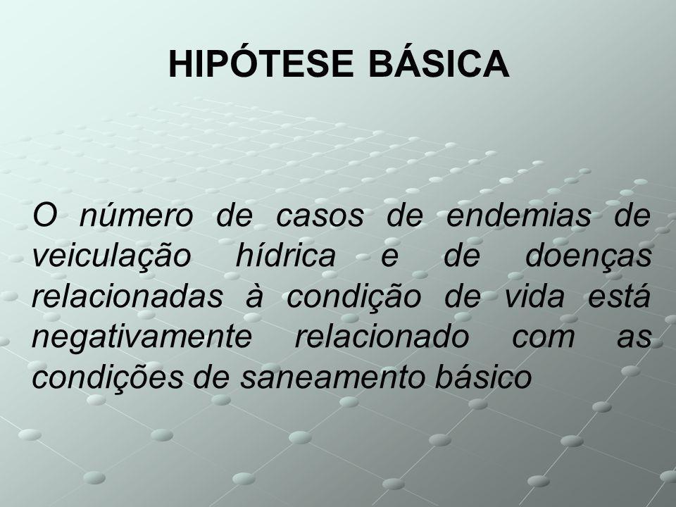 HIPÓTESE BÁSICA O número de casos de endemias de veiculação hídrica e de doenças relacionadas à condição de vida está negativamente relacionado com as condições de saneamento básico