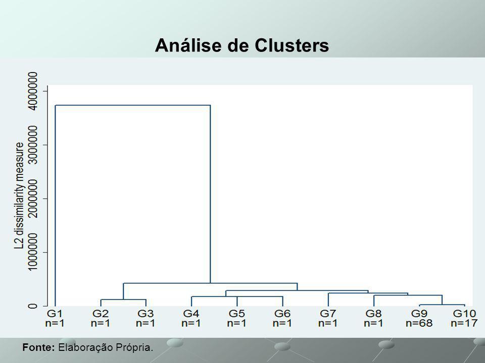 Análise de Clusters Fonte: Elaboração Própria.