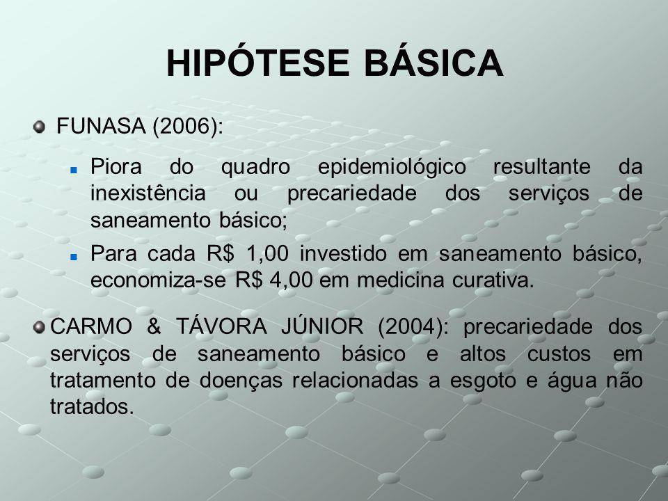 HIPÓTESE BÁSICA FUNASA (2006): Piora do quadro epidemiológico resultante da inexistência ou precariedade dos serviços de saneamento básico; Para cada R$ 1,00 investido em saneamento básico, economiza-se R$ 4,00 em medicina curativa.