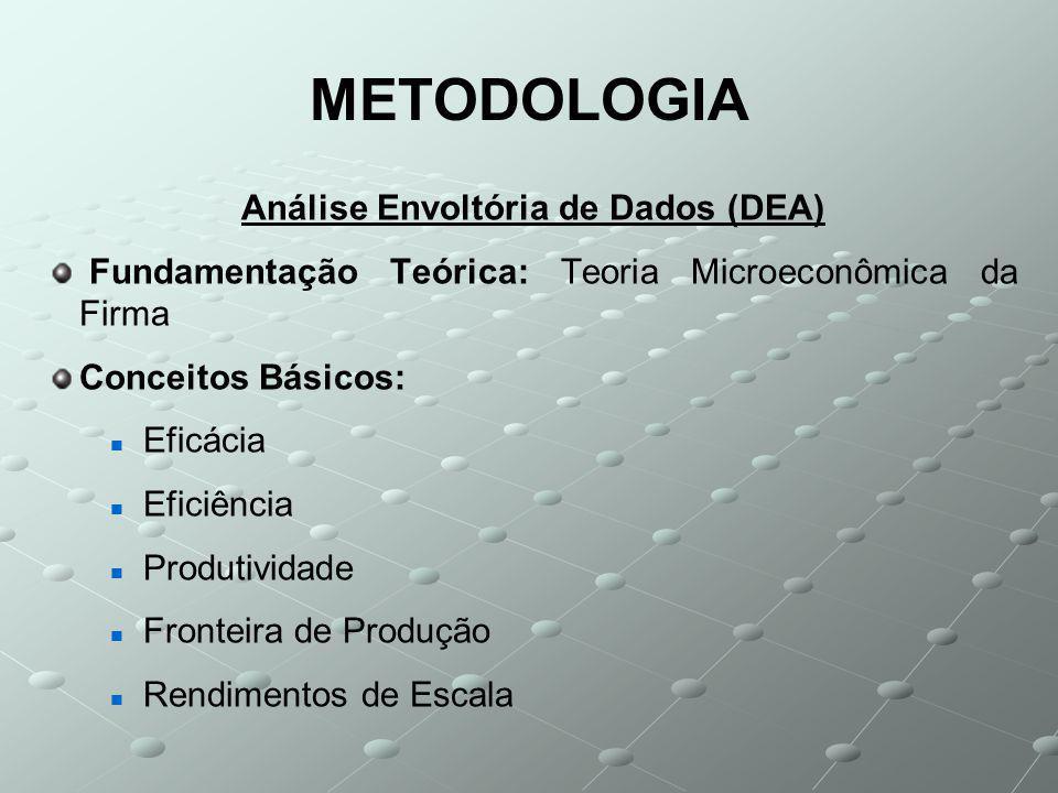 METODOLOGIA Análise Envoltória de Dados (DEA) Fundamentação Teórica: Teoria Microeconômica da Firma Conceitos Básicos: Eficácia Eficiência Produtividade Fronteira de Produção Rendimentos de Escala